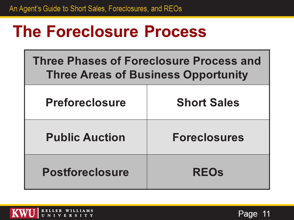 7 An Agent's Guide to Short Sales, Foreclosures, and REOs The Foreclosure Process (continued) Phase 1: Preforeclosure Short Sales Phase 2: Public Auction Foreclosures Phase 3: Postforeclosure REOs 1.
