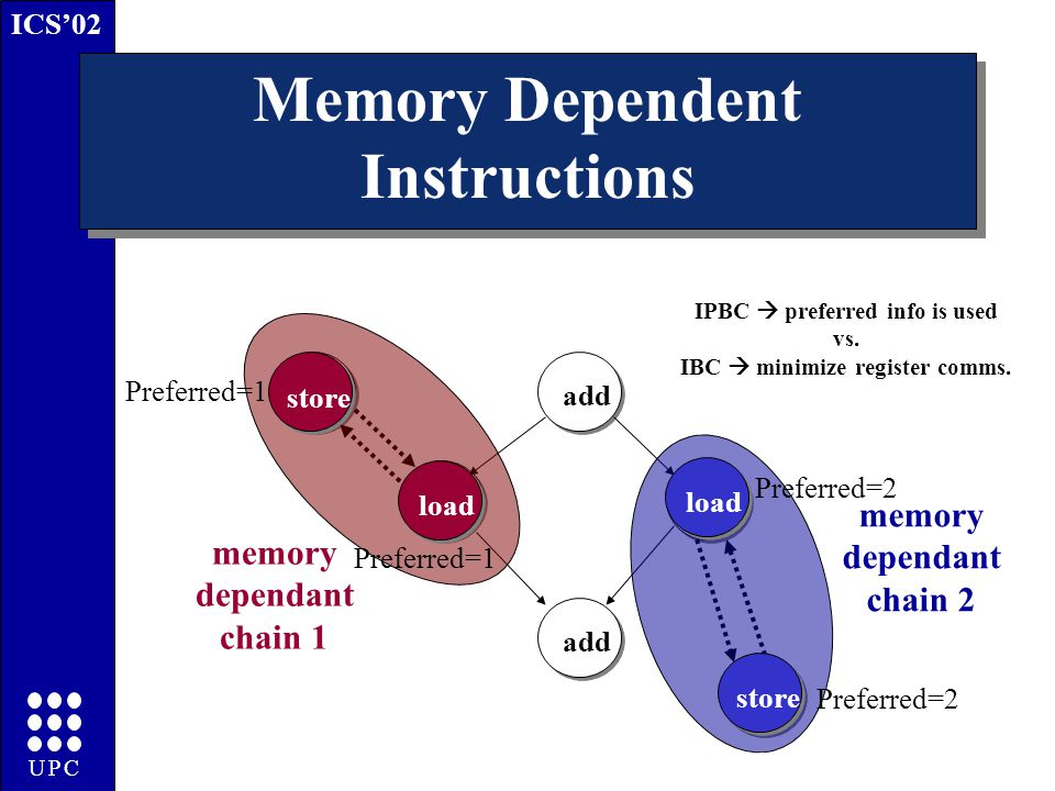 ICS'02 UPC Memory Dependent Instructions store load add load add store load store memory dependant chain 1 memory dependant chain 2 IPBC  preferred info is used vs.