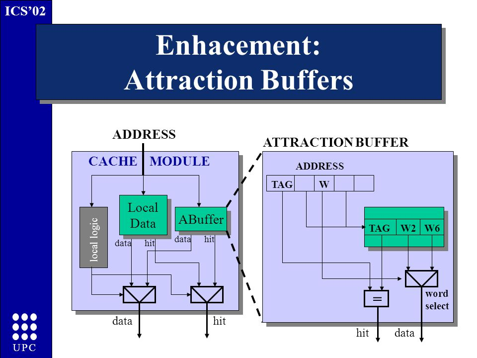 ICS'02 UPC Local Data Local Data ABuffer local logic datahit data hit ADDRESS TAGW2W6 = TAGW ADDRESS datahit ATTRACTION BUFFER word select CACHE MODULE Enhacement: Attraction Buffers