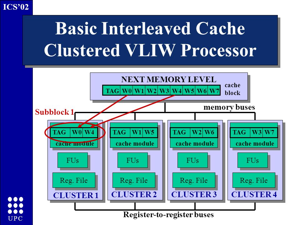 ICS'02 UPC Basic Interleaved Cache Clustered VLIW Processor Reg.