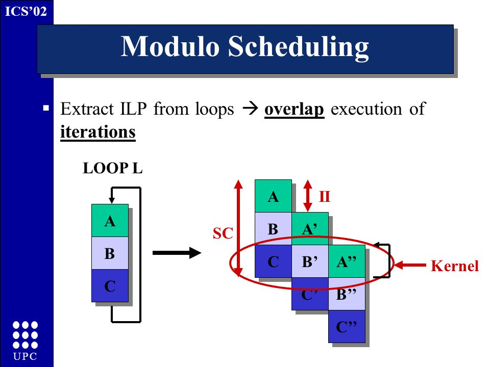 ICS'02 UPC Modulo Scheduling  Extract ILP from loops  overlap execution of iterations A A B B C C A A B B C C A' B' C' A'' B'' C'' II SC Kernel LOOP L