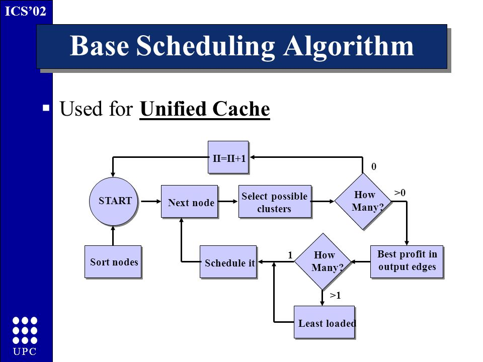 ICS'02 UPC Base Scheduling Algorithm  Used for Unified Cache II=II+1 Best profit in output edges START Sort nodes Next node Select possible clusters How Many.