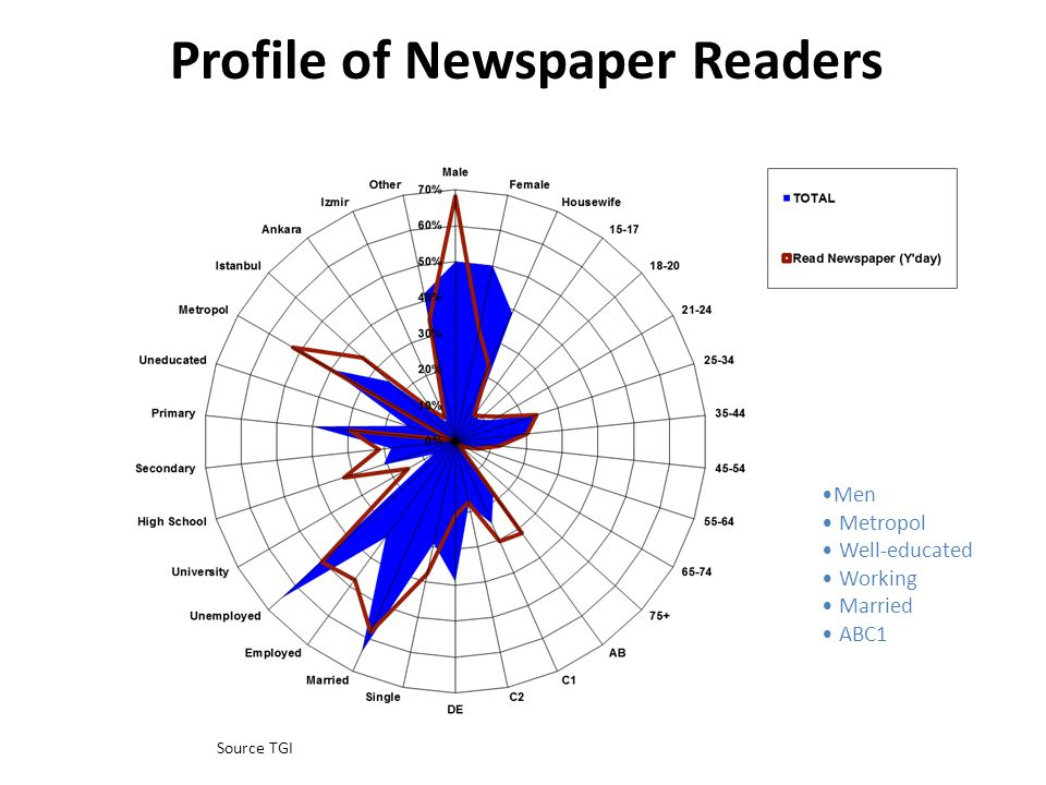 Profile of Newspaper Readers Men Metropol Well-educated Working Married ABC1 Source TGI
