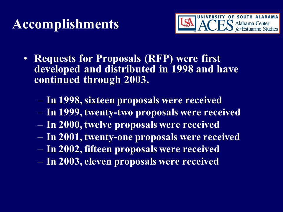 Accomplishments continued The SAC reviewed the proposals, met and made recommendations for funding each year.