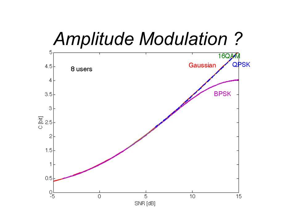 Amplitude Modulation ?