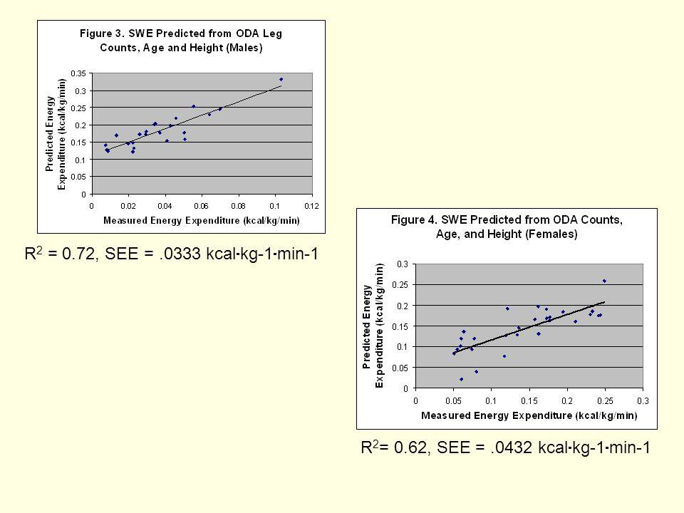 R 2 = 0.72, SEE =.0333 kcal  kg-1  min-1 R 2 = 0.62, SEE =.0432 kcal  kg-1  min-1