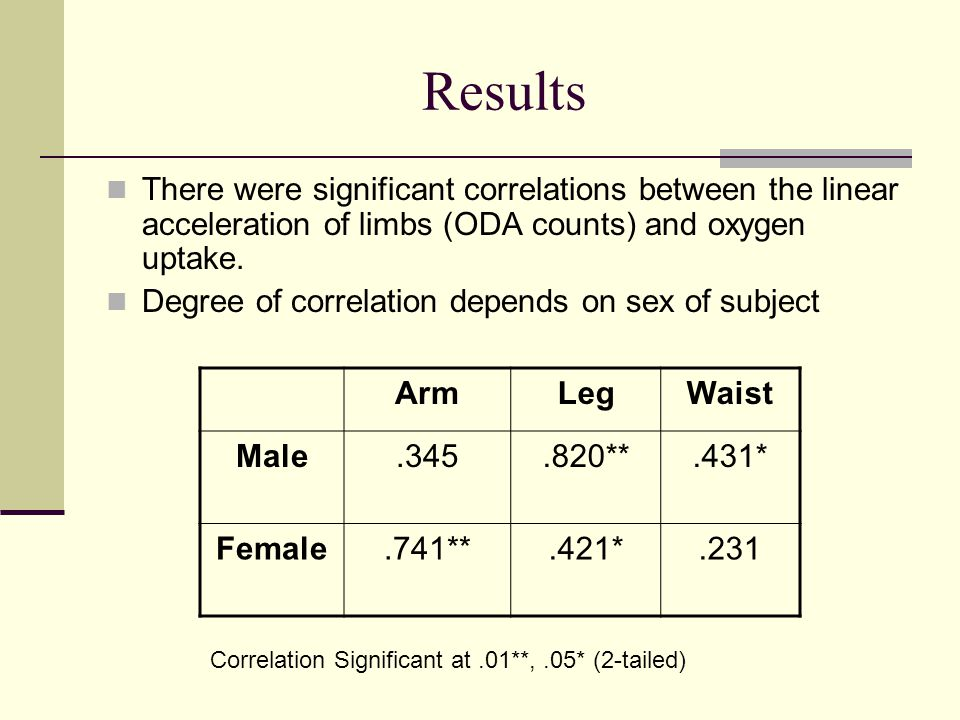 Results There were significant correlations between the linear acceleration of limbs (ODA counts) and oxygen uptake.