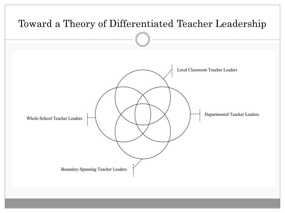 Toward a Theory of Differentiated Teacher Leadership