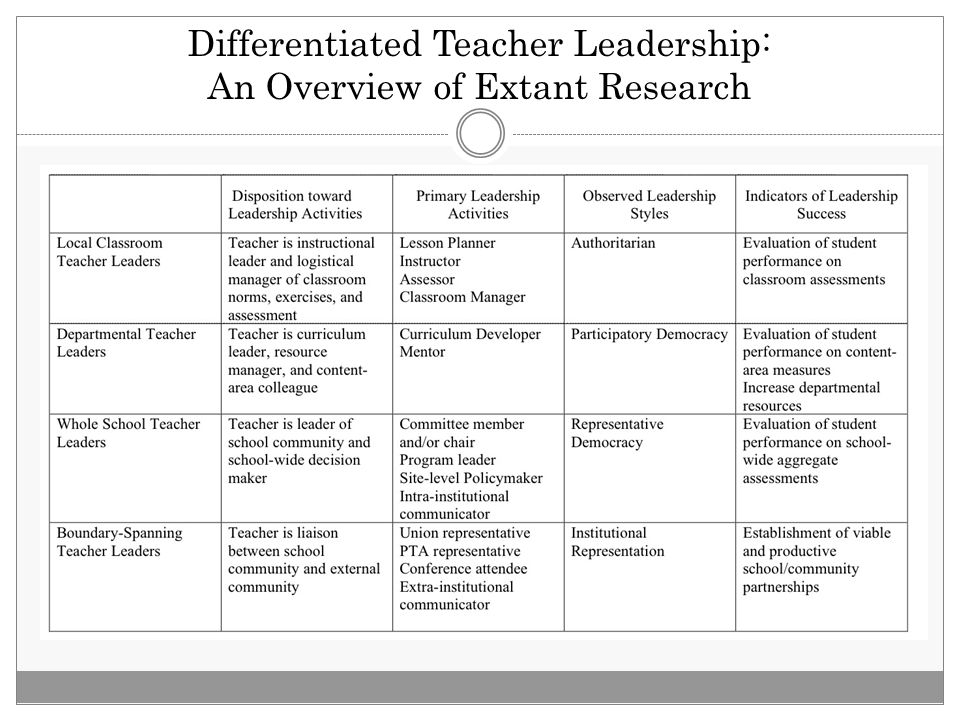 Differentiated Teacher Leadership: An Overview of Extant Research