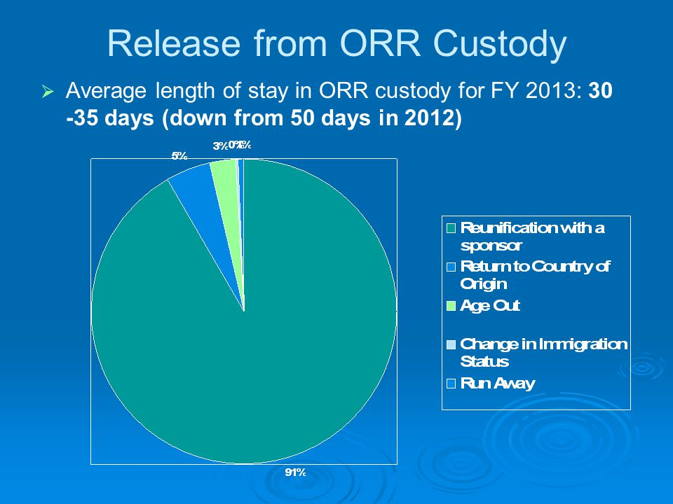 Release from ORR Custody   Average length of stay in ORR custody for FY 2013: 30 -35 days (down from 50 days in 2012)