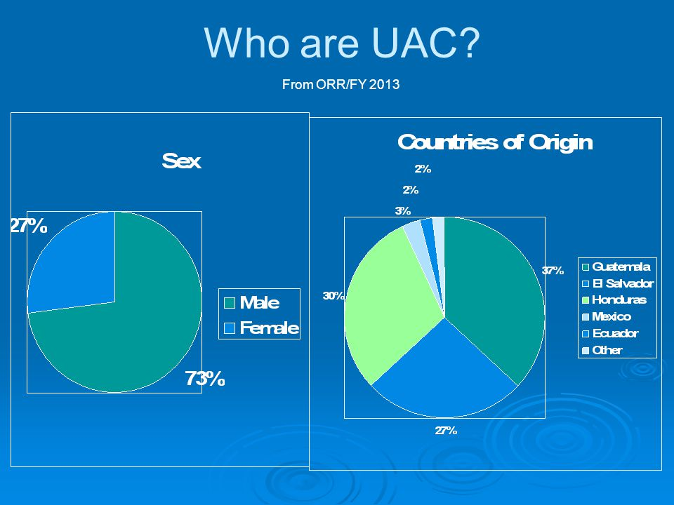 Who are UAC.  Most are between 14 and 17 years old.