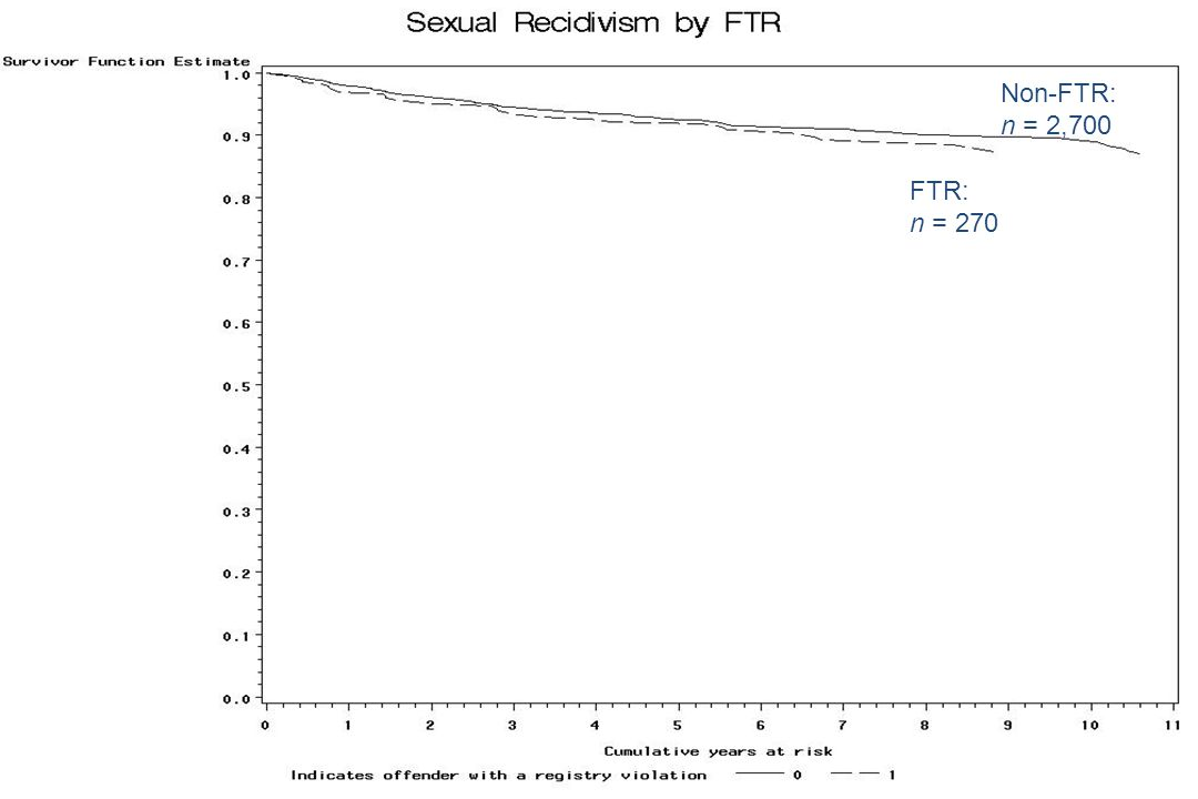 FTR: n = 270 Non-FTR: n = 2,700