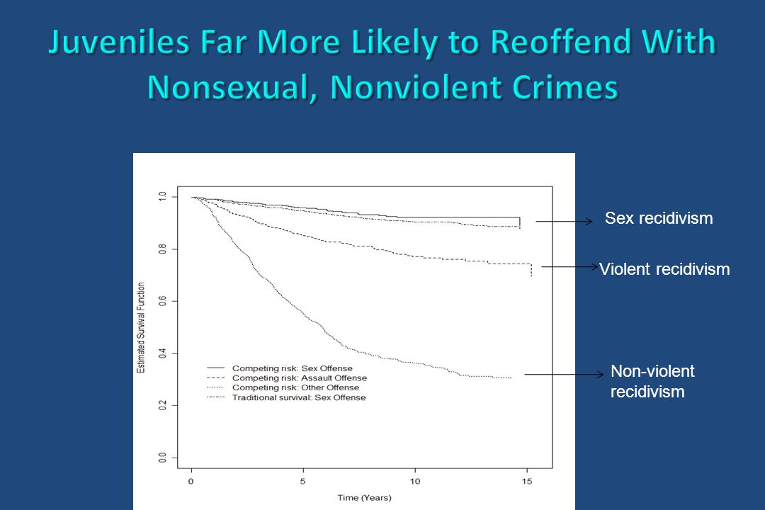 Sex recidivism Violent recidivism Non-violent recidivism