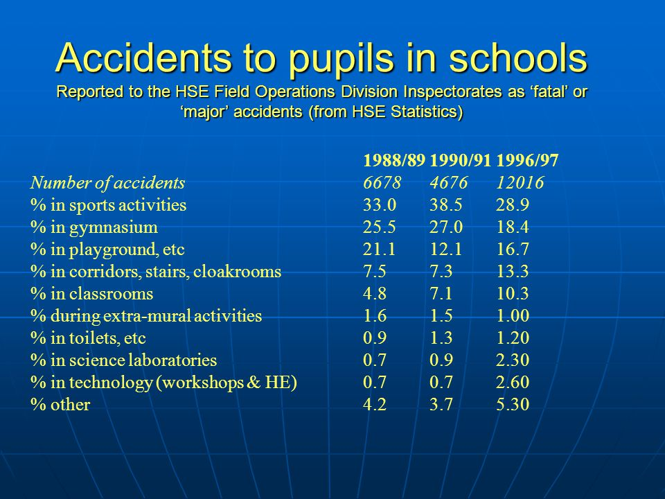 1988/891990/911996/97 Number of accidents6678467612016 % in sports activities33.038.528.9 % in gymnasium25.527.018.4 % in playground, etc21.112.116.7 % in corridors, stairs, cloakrooms7.57.313.3 % in classrooms4.87.110.3 % during extra-mural activities 1.61.51.00 % in toilets, etc0.91.31.20 % in science laboratories0.70.92.30 % in technology (workshops & HE)0.70.72.60 % other4.23.75.30 Accidents to pupils in schools Reported to the HSE Field Operations Division Inspectorates as 'fatal' or 'major' accidents (from HSE Statistics)
