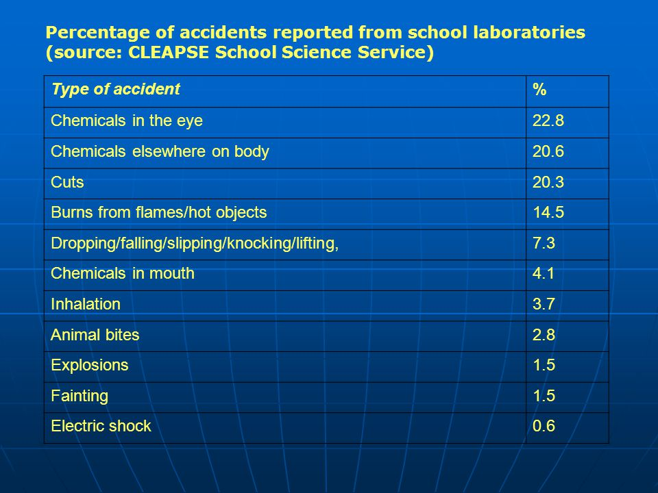 Type of accident% Chemicals in the eye22.8 Chemicals elsewhere on body20.6 Cuts20.3 Burns from flames/hot objects14.5 Dropping/falling/slipping/knocking/lifting,7.3 Chemicals in mouth4.1 Inhalation3.7 Animal bites2.8 Explosions1.5 Fainting1.5 Electric shock0.6 Percentage of accidents reported from school laboratories (source: CLEAPSE School Science Service)