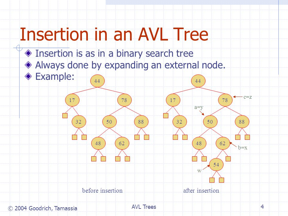 © 2004 Goodrich, Tamassia AVL Trees4 Insertion in an AVL Tree Insertion is as in a binary search tree Always done by expanding an external node.
