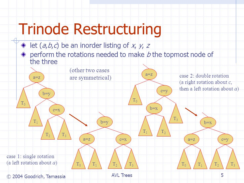 © 2004 Goodrich, Tamassia AVL Trees5 Trinode Restructuring let (a,b,c) be an inorder listing of x, y, z perform the rotations needed to make b the topmost node of the three b=y a=z c=x T0T0 T1T1 T2T2 T3T3 b=y a=z c=x T0T0 T1T1 T2T2 T3T3 c=y b=x a=z T0T0 T1T1 T2T2 T3T3 b=x c=ya=z T0T0 T1T1 T2T2 T3T3 case 1: single rotation (a left rotation about a) case 2: double rotation (a right rotation about c, then a left rotation about a) (other two cases are symmetrical)