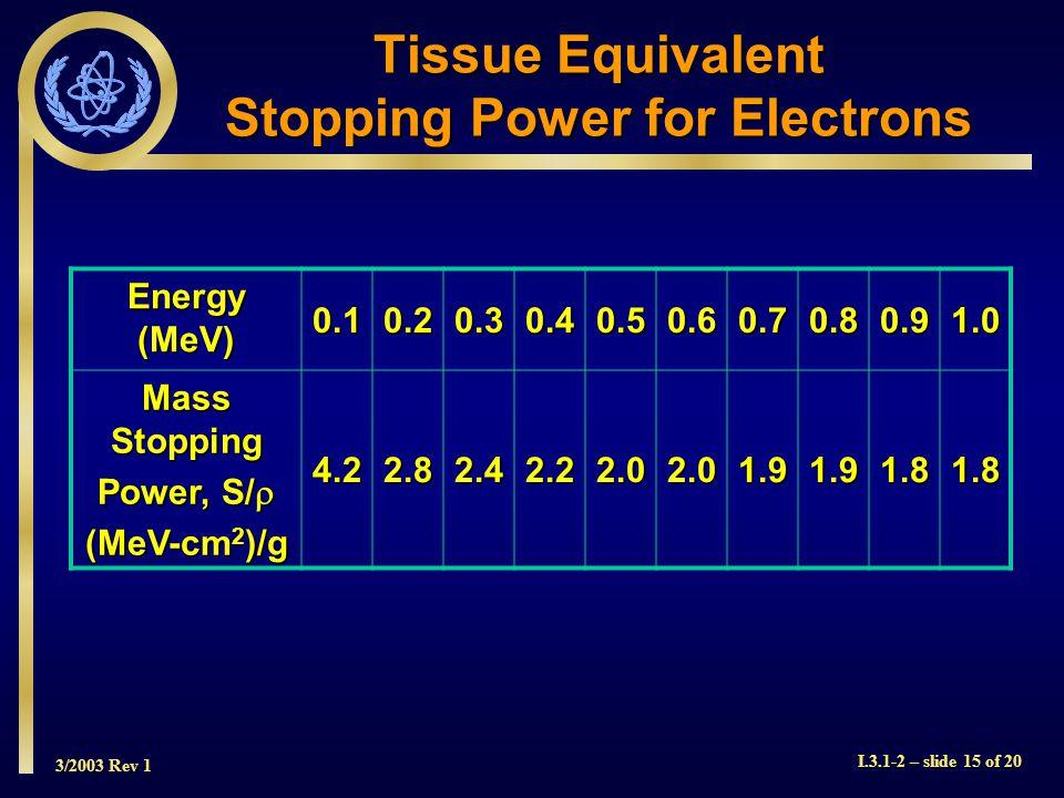 3/2003 Rev 1 I.3.1-2 – slide 15 of 20 Tissue Equivalent Stopping Power for Electrons Energy (MeV) 0.10.20.30.40.50.60.70.80.91.0 Mass Stopping Power, S/  (MeV-cm 2 )/g 4.22.82.42.22.02.01.91.91.81.8