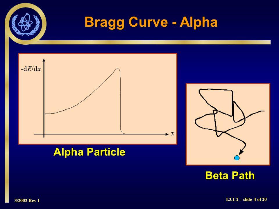 3/2003 Rev 1 I.3.1-2 – slide 4 of 20 Bragg Curve - Alpha Alpha Particle Beta Path