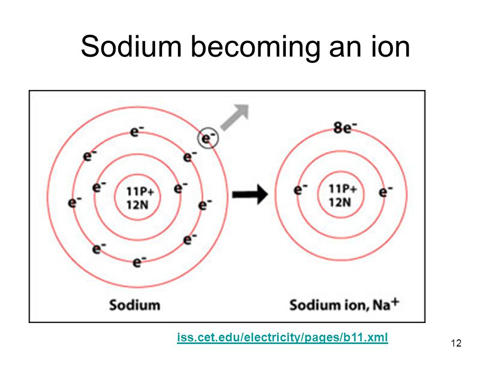 12 Sodium becoming an ion iss.cet.edu/electricity/pages/b11.xml