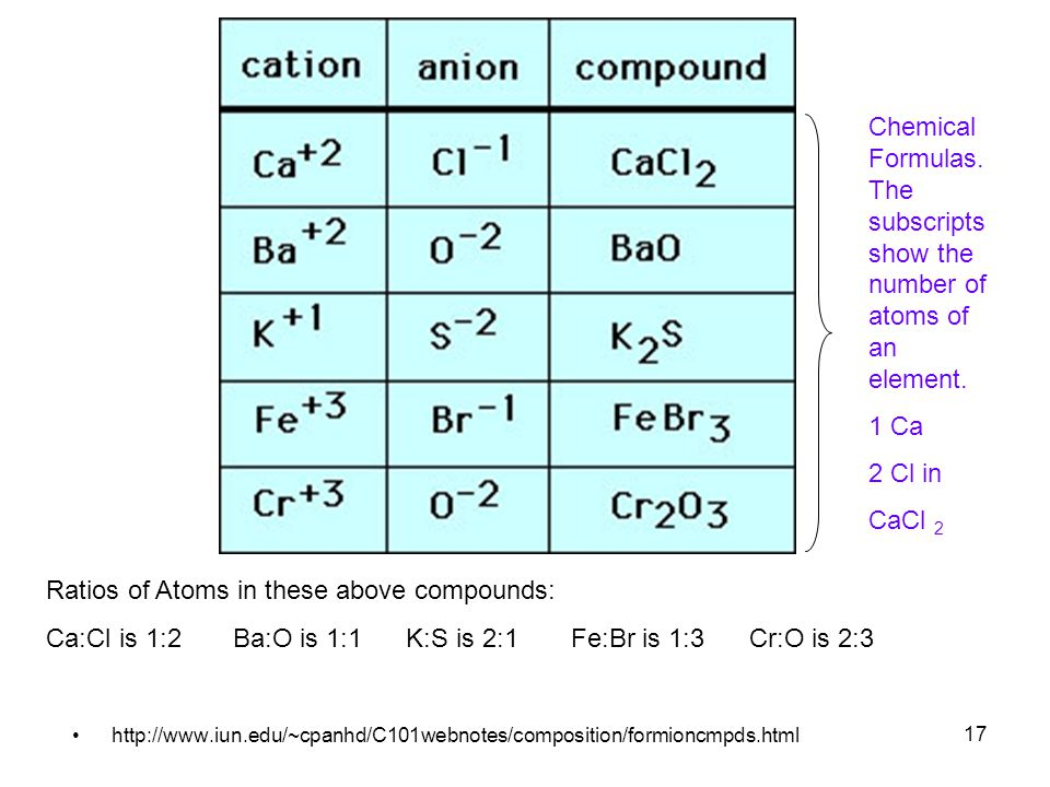 17 http://www.iun.edu/~cpanhd/C101webnotes/composition/formioncmpds.html Chemical Formulas. The subscripts show the number of atoms of an element. 1 C