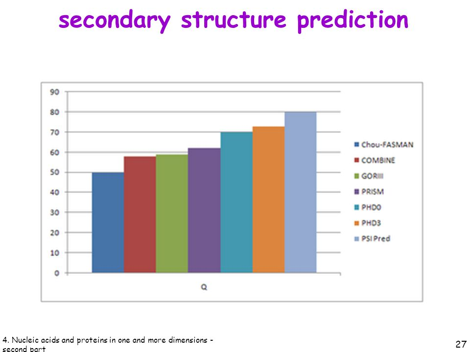 secondary structure prediction 27 4.