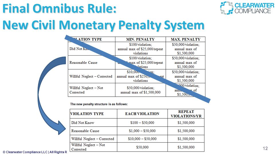 © Clearwater Compliance LLC | All Rights Reserved 12 Final Omnibus Rule: New Civil Monetary Penalty System