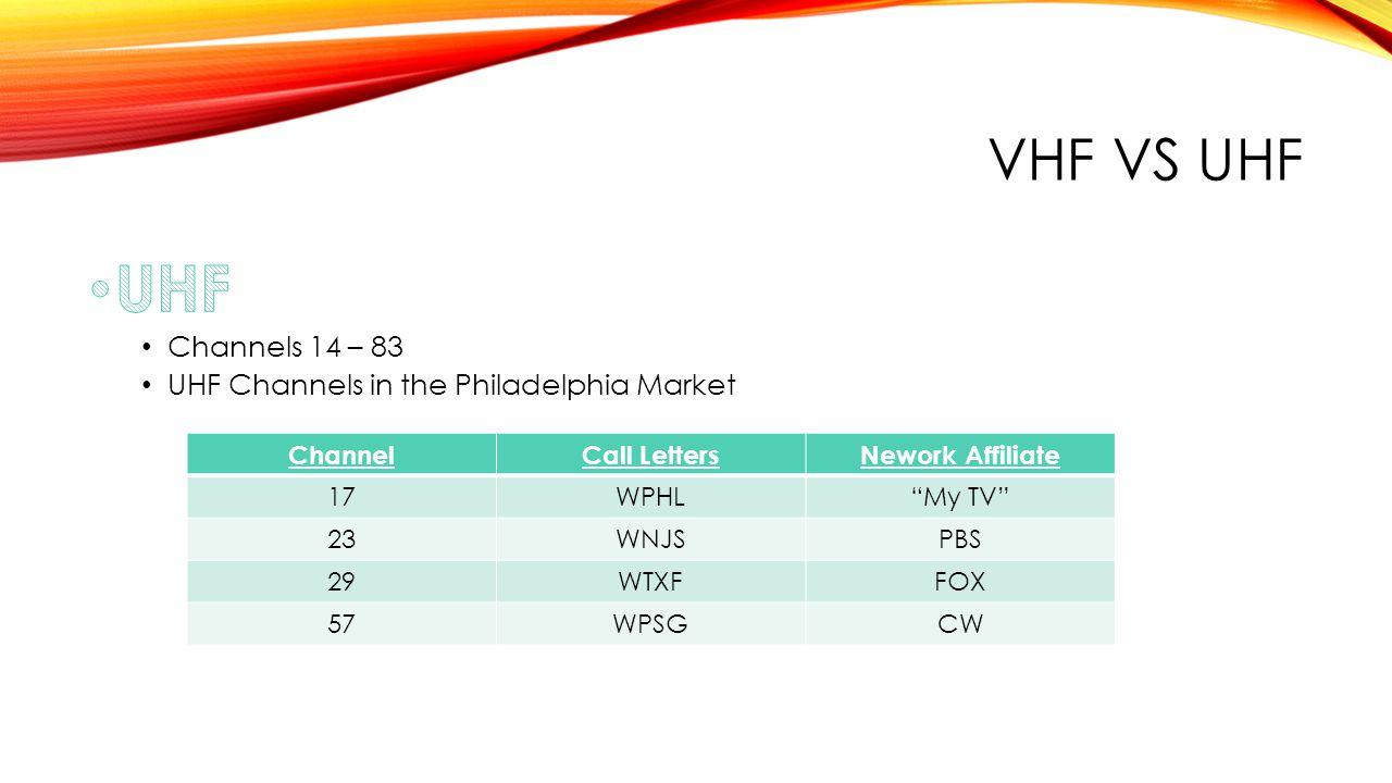 VHF VS UHF ChannelCall LettersNework Affiliate 17WPHL My TV 23WNJSPBS 29WTXFFOX 57WPSGCW