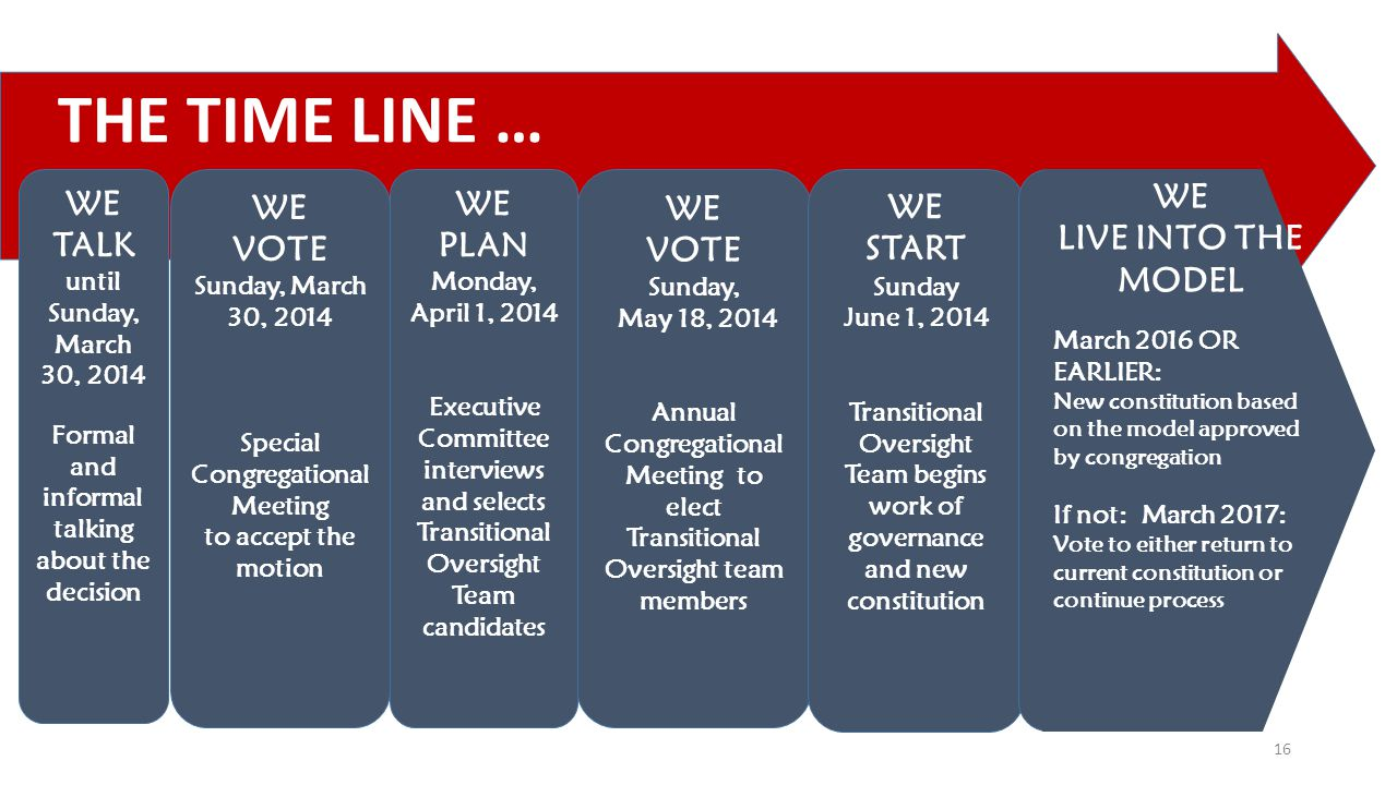 THE TIME LINE … 16 WE TALK until Sunday, March 30, 2014 Formal and informal talking about the decision WE VOTE Sunday, May 18, 2014 Annual Congregatio