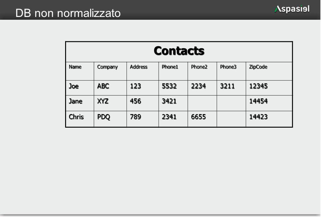 11 DB non normalizzatoContacts NameCompanyAddressPhone1Phone2Phone3ZipCode JoeABC12355322234321112345 JaneXYZ456342114454 ChrisPDQ7892341665514423