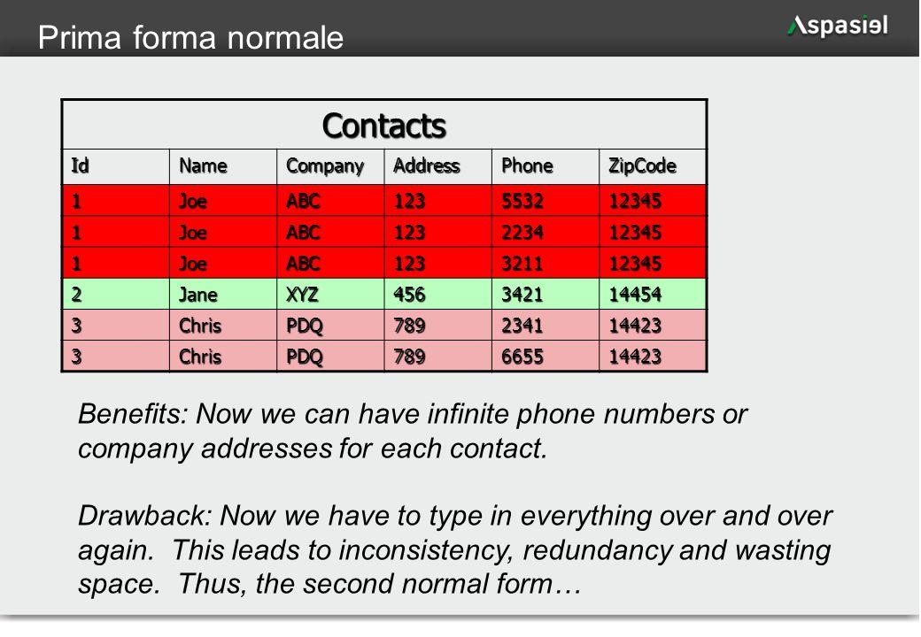 12 Prima forma normaleContacts IdNameCompanyAddressPhoneZipCode 1JoeABC123553212345 1JoeABC123223412345 1JoeABC123321112345 2JaneXYZ456342114454 3Chri