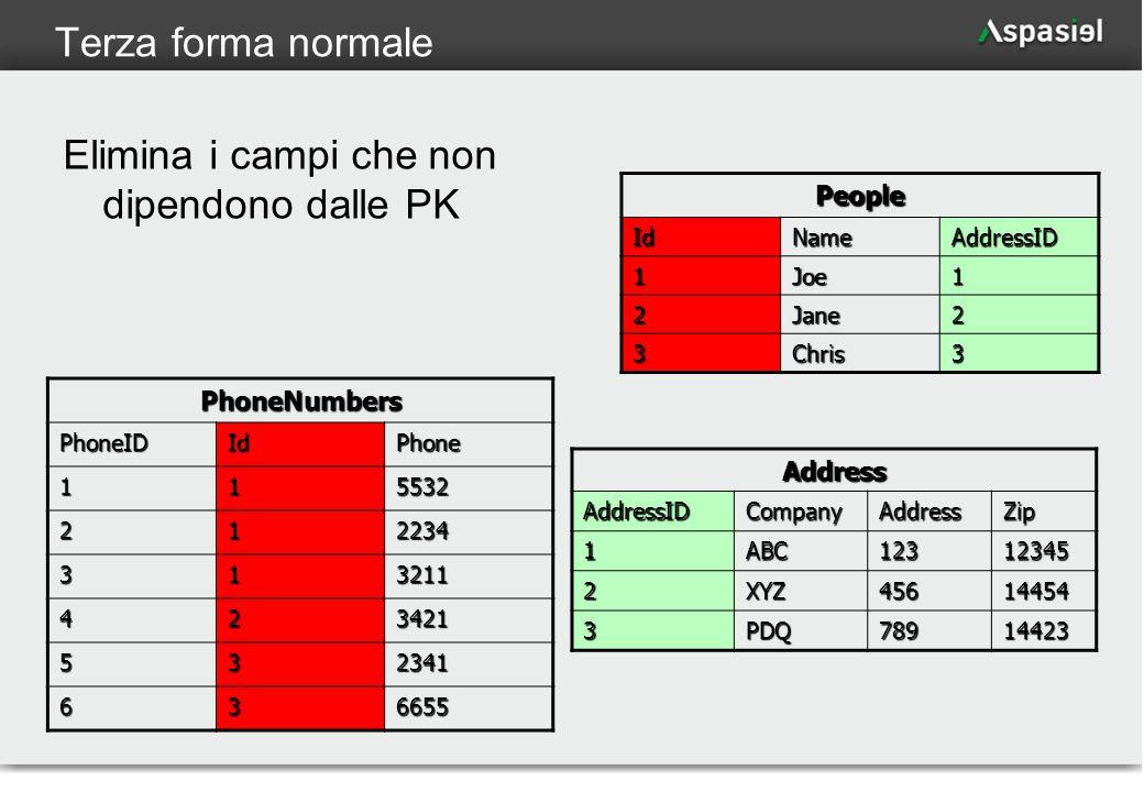 14 Terza forma normale Elimina i campi che non dipendono dalle PK People IdNameAddressID 1Joe1 2Jane2 3Chris3 AddressAddressIDCompanyAddressZip 1ABC12