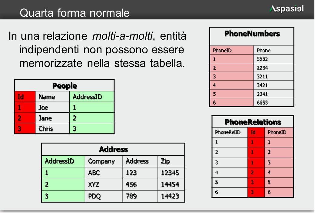 16 Quarta forma normale In una relazione molti-a-molti, entità indipendenti non possono essere memorizzate nella stessa tabella. PhoneNumbers PhoneIDP