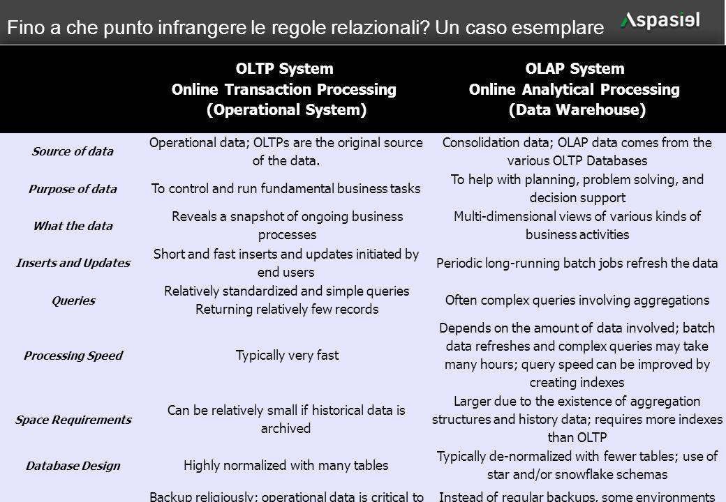 22 Fino a che punto infrangere le regole relazionali? Un caso esemplare OLTP System Online Transaction Processing (Operational System) OLAP System Onl