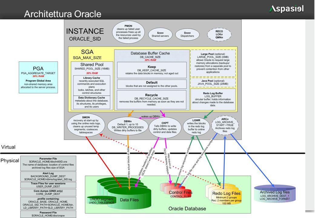 63 Architettura Oracle