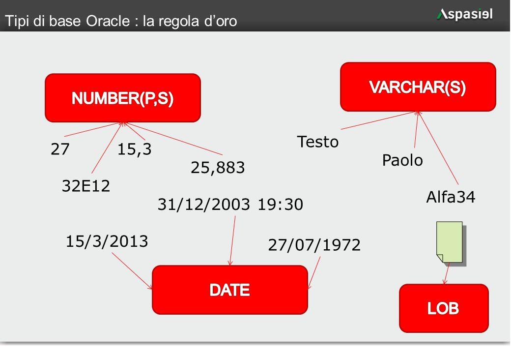 69 Tipi di base Oracle : la regola d'oro 2715,3 25,883 32E12 15/3/2013 27/07/1972 31/12/2003 19:30 Testo Paolo Alfa34