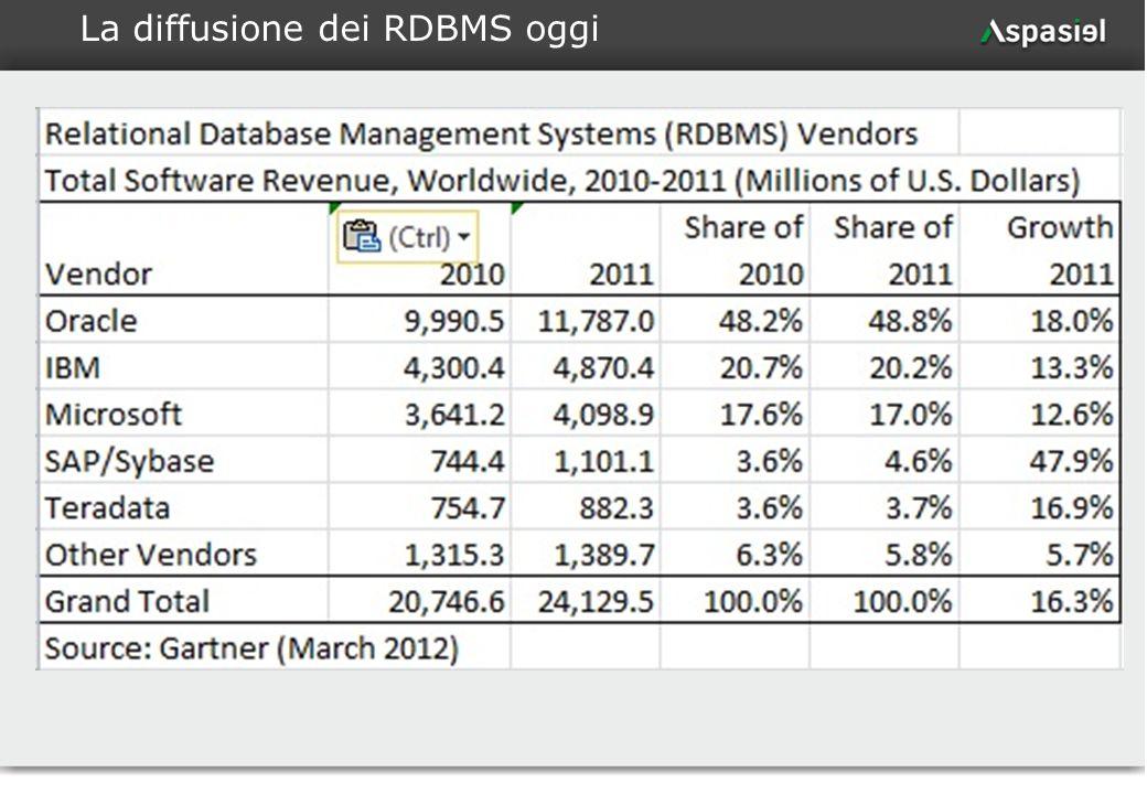 7 La diffusione dei RDBMS oggi
