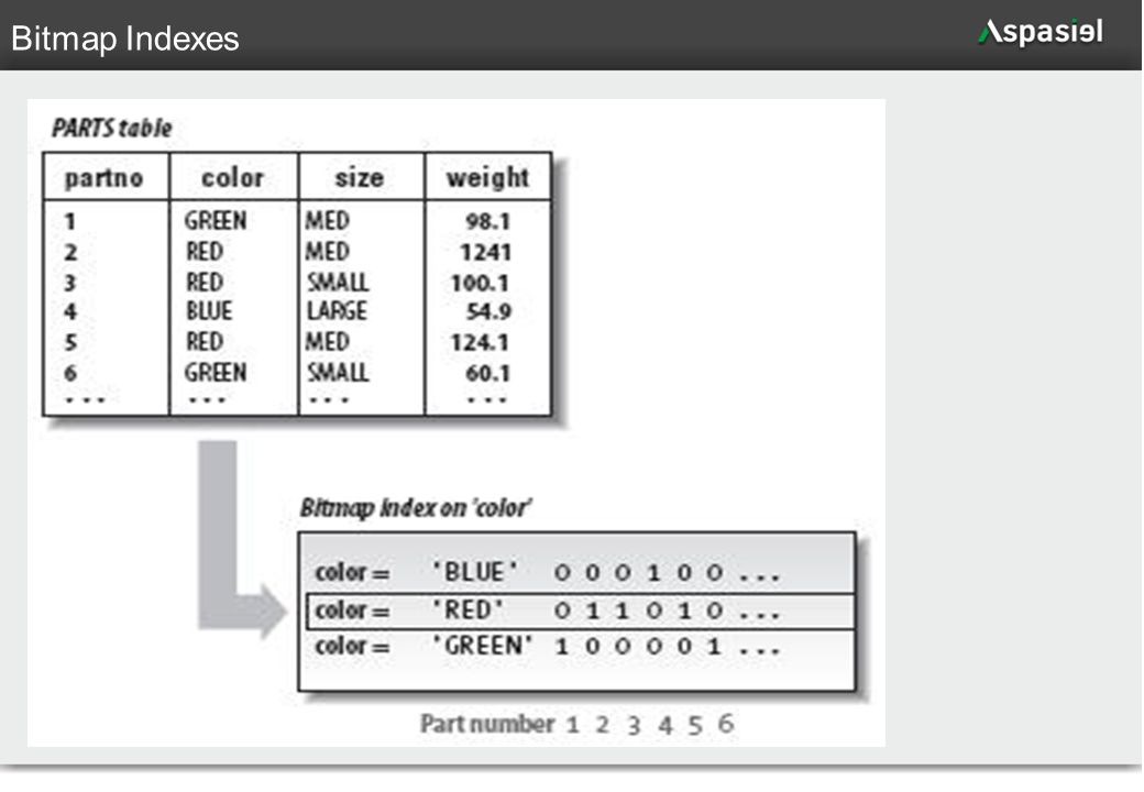 79 Bitmap Indexes