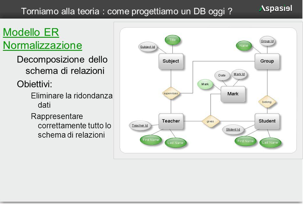 9 Torniamo alla teoria : come progettiamo un DB oggi ? Modello ER Normalizzazione Decomposizione dello schema di relazioni Obiettivi: Eliminare la rid