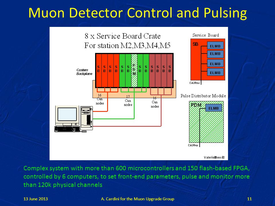 Muon Detector Control and Pulsing Complex system with more than 600 microcontrollers and 150 flash-based FPGA, controlled by 6 computers, to set front