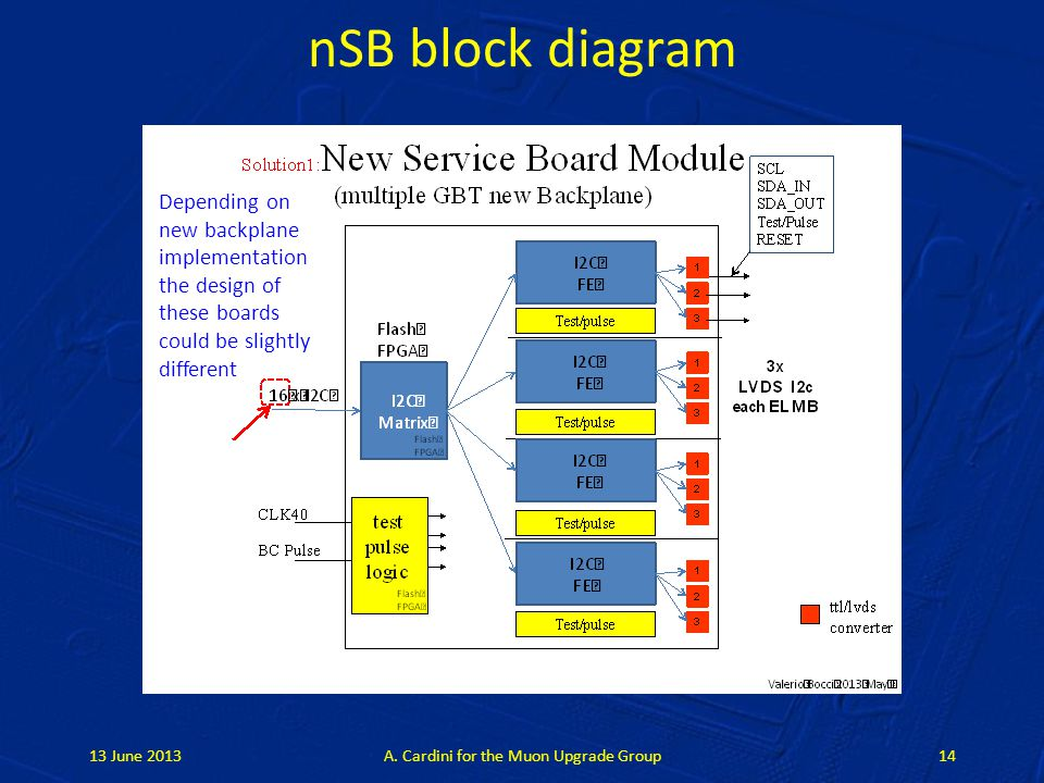 nSB block diagram 13 June 2013A.