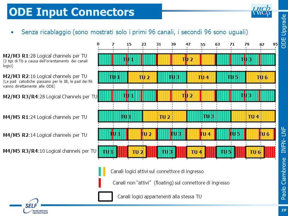 Paolo Ciambrone INFN- LNF ODE Upgrade Senza ricablaggio (sono mostrati solo i primi 96 canali, i secondi 96 sono uguali) ODE Input Connectors M2/M3 R2:16 Logical channels per TU (Le pad catodiche passano per le IB, le pad dei fili vanno direttamente alle ODE) M4/M5 R2:14 Logical channels per TU M4/M5 R3/R4:10 Logical channels per TU M4/M5 R1:24 Logical channels per TU TU 1 TU 2 TU 3 TU 1 TU 2 TU 3 TU 4 TU 1 TU 2 TU 3 TU 4 TU 5 TU 6 TU 1 TU 2 TU 3 TU 4 TU 5 TU 6 TU 1 TU 2 TU 3 TU 4 TU 5 TU 6 M2/M3 R1:28 Logical channels per TU (2 tipi di Tb a causa dell'orientamento dei canali logici) TU 1 TU 2 TU 3 M2/M3 R3/R4:28 Logical Channels per TU 0 715 23 31 3947 55 63 7179 87 95 Canali logici attivi sul connettore di ingresso Canali non attivi (floating) sul connettore di ingresso Canali logici appartenenti alla stessa TU 19