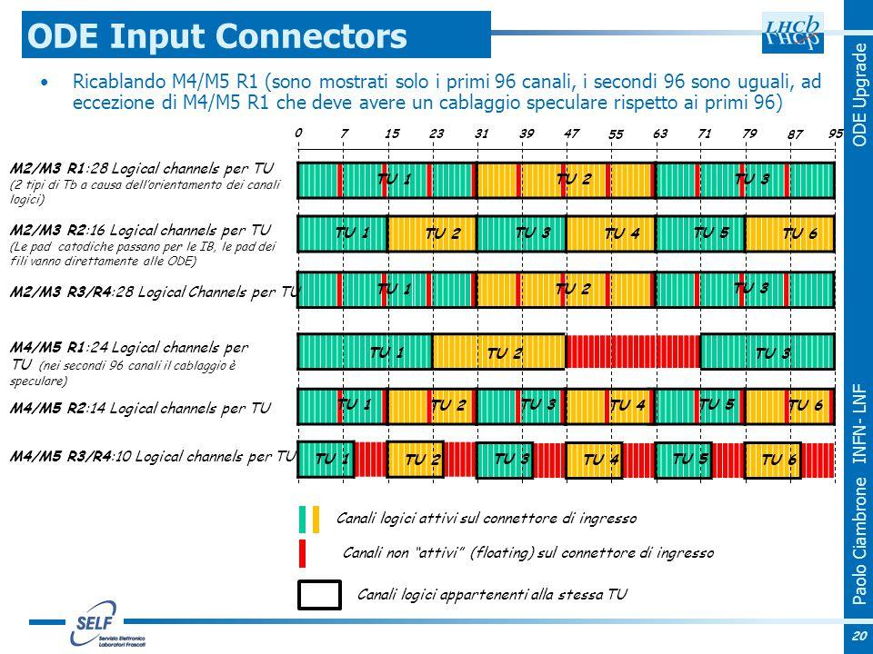 Paolo Ciambrone INFN- LNF ODE Upgrade TU 1 TU 2 TU 3 Ricablando M4/M5 R1 (sono mostrati solo i primi 96 canali, i secondi 96 sono uguali, ad eccezione di M4/M5 R1 che deve avere un cablaggio speculare rispetto ai primi 96) ODE Input Connectors M2/M3 R2:16 Logical channels per TU (Le pad catodiche passano per le IB, le pad dei fili vanno direttamente alle ODE) M4/M5 R2:14 Logical channels per TU M4/M5 R3/R4:10 Logical channels per TU M4/M5 R1:24 Logical channels per TU (nei secondi 96 canali il cablaggio è speculare) TU 1 TU 2 TU 3 TU 1 TU 2 TU 3 TU 4 TU 5 TU 6 TU 1 TU 2 TU 3 TU 4 TU 5 TU 6 TU 1 TU 2 TU 3 TU 4 TU 5 TU 6 M2/M3 R1:28 Logical channels per TU (2 tipi di Tb a causa dell'orientamento dei canali logici) TU 1 TU 2 TU 3 M2/M3 R3/R4:28 Logical Channels per TU 0 715 23 31 3947 55 63 7179 87 95 Canali logici attivi sul connettore di ingresso Canali non attivi (floating) sul connettore di ingresso Canali logici appartenenti alla stessa TU 20