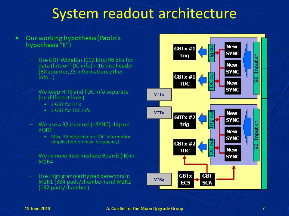 System readout architecture Our working hypothesis (Paolo's hypothesis E ) –Use GBT WideBus (112 bits) 96 bits for data (hits or TDC info) + 16 bits header (BX counter, ZS information, other info…) –We keep HITS and TDC info separate (on different links) 2 GBT for HITs 2 GBT for TDC info –We use a 32 channel (nSYNC) chip on nODE Max.