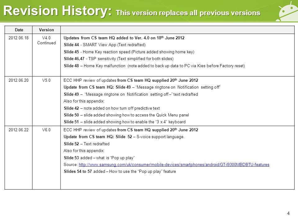DateVersion 2012.06.18V4.0 Continued Updates from CS team HQ added to Ver. 4.0 on 18 th June 2012 Slide 44 - SMART View App (Text redrafted) Slide 45