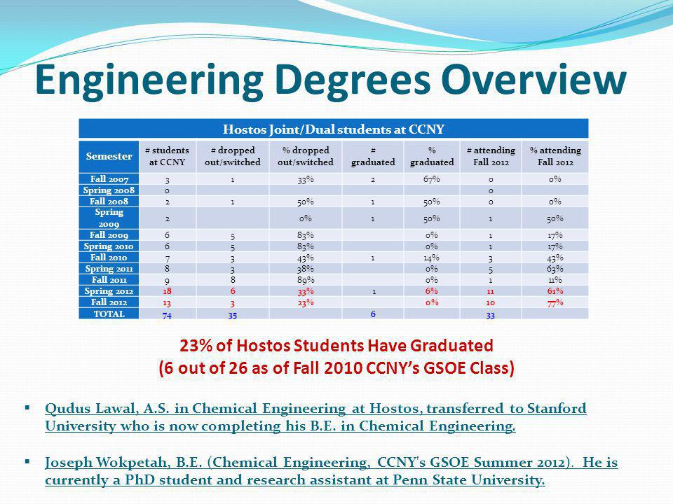 Hostos Joint/Dual students at CCNY Semester # students at CCNY # dropped out/switched % dropped out/switched # graduated % graduated # attending Fall