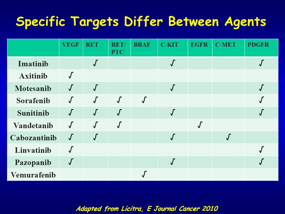VEGFRETRET/ PTC BRAFC-KITEGFRC-METPDGFR Imatinib √√√ Axitinib √ Motesanib √√√√ Sorafenib √√√√√ Sunitinib √√√√√ Vandetanib √√√√ Cabozantinib √√√√ Linvatinib √√ Pazopanib √√√ Vemurafenib √ Specific Targets Differ Between Agents Adapted from Licitra, E Journal Cancer 2010