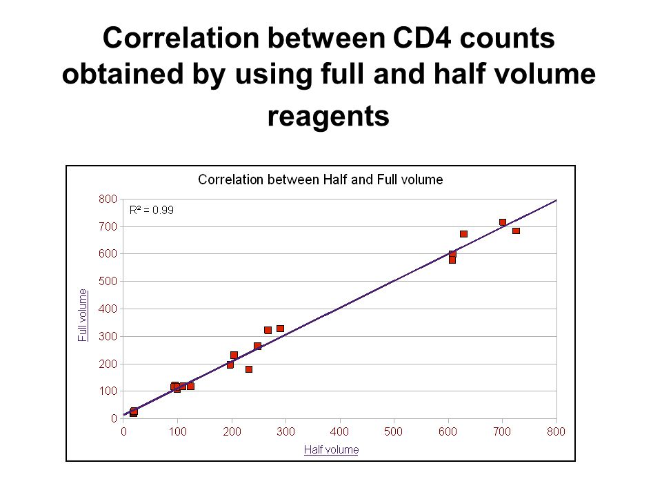 Correlation between CD4 counts obtained by using full and half volume reagents
