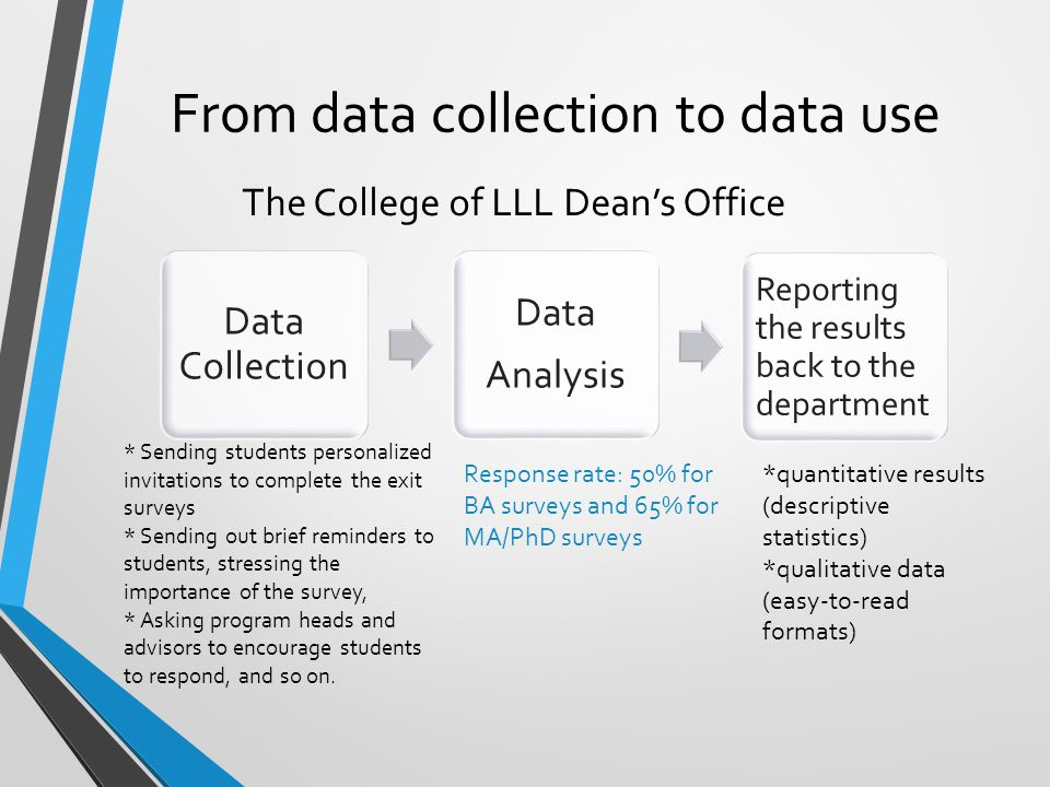From data collection to data use Data Collection Data Analysis Reporting the results back to the department The College of LLL Dean's Office Response rate: 50% for BA surveys and 65% for MA/PhD surveys *quantitative results (descriptive statistics) *qualitative data (easy-to-read formats) * Sending students personalized invitations to complete the exit surveys * Sending out brief reminders to students, stressing the importance of the survey, * Asking program heads and advisors to encourage students to respond, and so on.