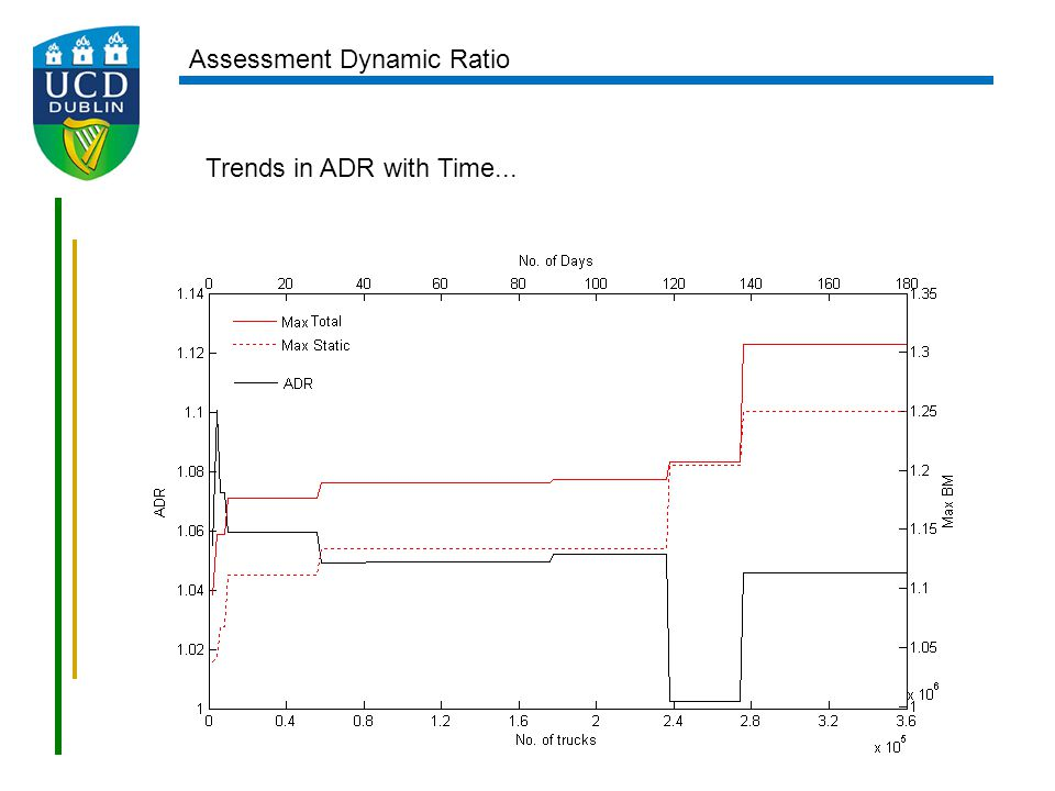 Trends in ADR with Time... Assessment Dynamic Ratio